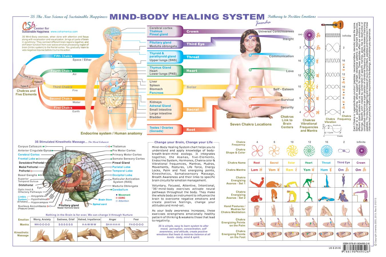 Mind-Body Healing Chart - Center for Sustainable Happiness